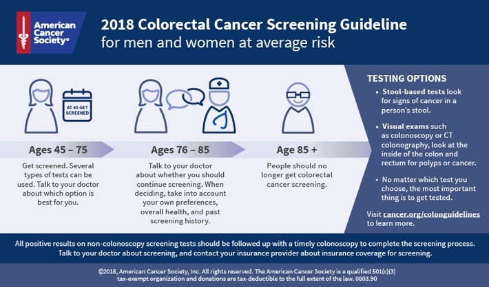 Colorectal Cancer Screening Guideline for Men and Women at Average Risk Infographic
