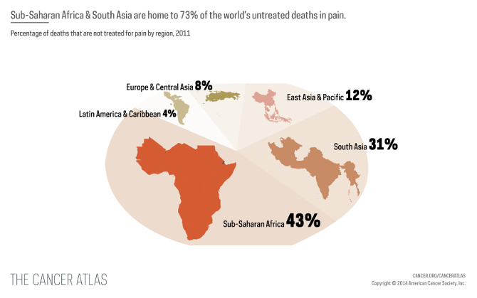 Percentage of deaths that are not treated for pain by region, 2011