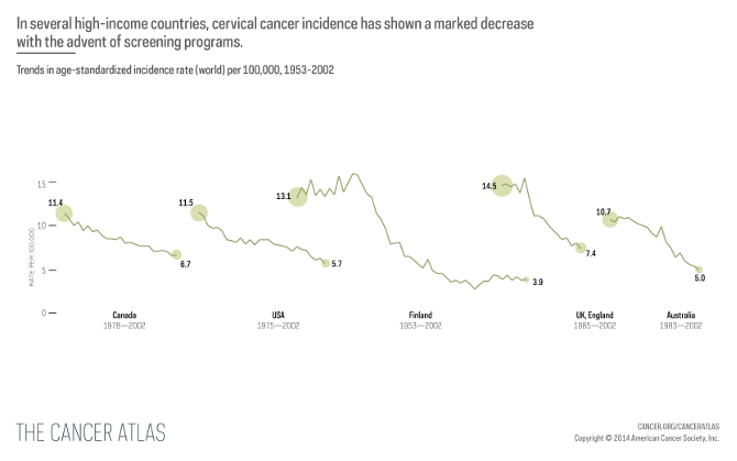 Trends in cerivcal cancer incidence rates in key countries 1953-2002