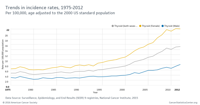 graph showing trends in incidence rates 1975-2012