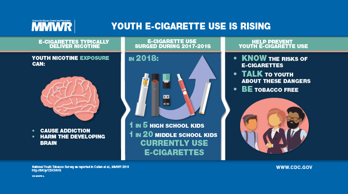 FDA Proposes Regulations as Teen E-Cigarette Use Skyrockets 78% in 1 Year