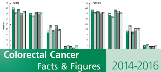 "cover of the report ""Colorectal Cancer Facts and Figures 2014-2016"""