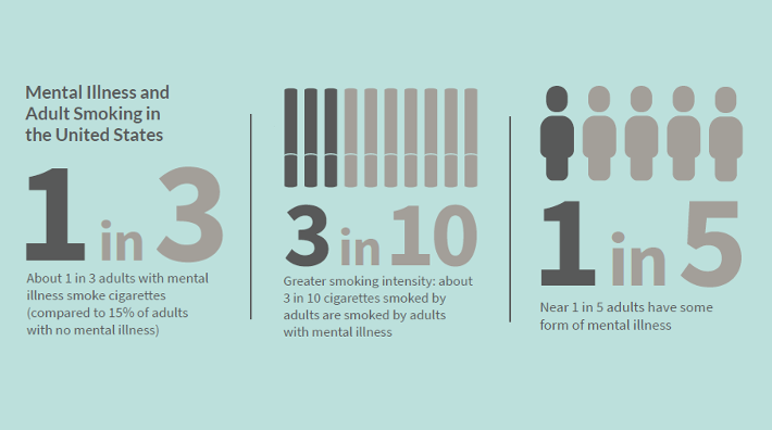 illustration showing statistics for mental illness and adult smoking in the US