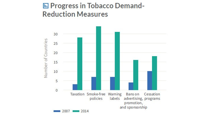 bar graph which shows that the implementation of key tobacco control demand-reduction measures at the highest level of achievement accelerated among the WHO FCTC Parties between 2007 and 2014