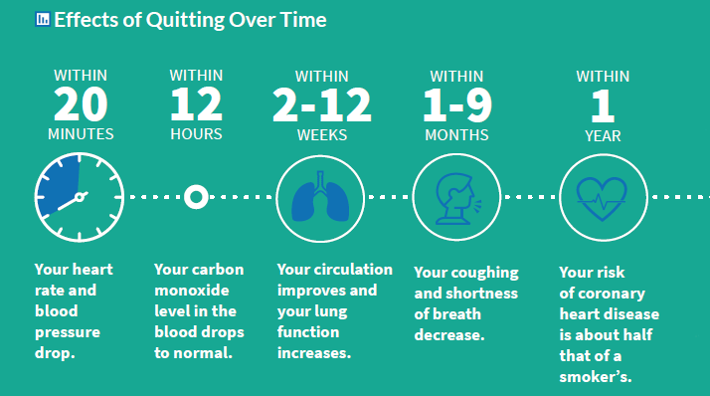 portion of an infographic from the Tobacco Atlas, Sixth Edition which shows the positive effects of quitting smoking from 20 minutes after you quit up until 15 years after