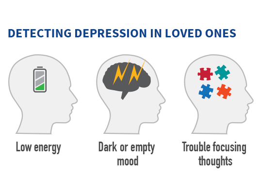 illustrations showing symptoms of depression (low energy, dark or empty mood, trouble focusing on thoughts)